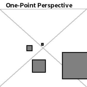 Here's a very basic diagram that I made in about two minutes in MS Paint, showing flat forward-facing 2D shapes in one-point perspective.