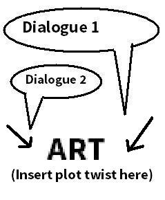 This is an expanded version of the diagram from earlier in the article, showing how you can include plot twists in the artwork.